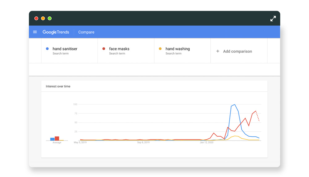 Hedgehog coronavirus search trends google-trends-graph-handsanitizer