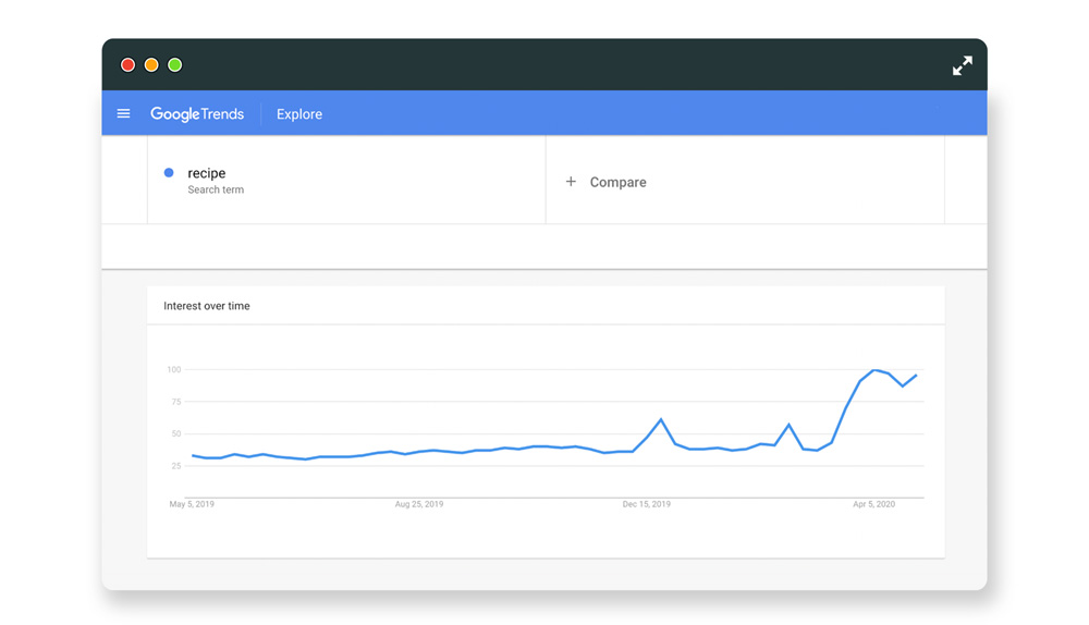 Hedgehog coronavirus search trends recipe