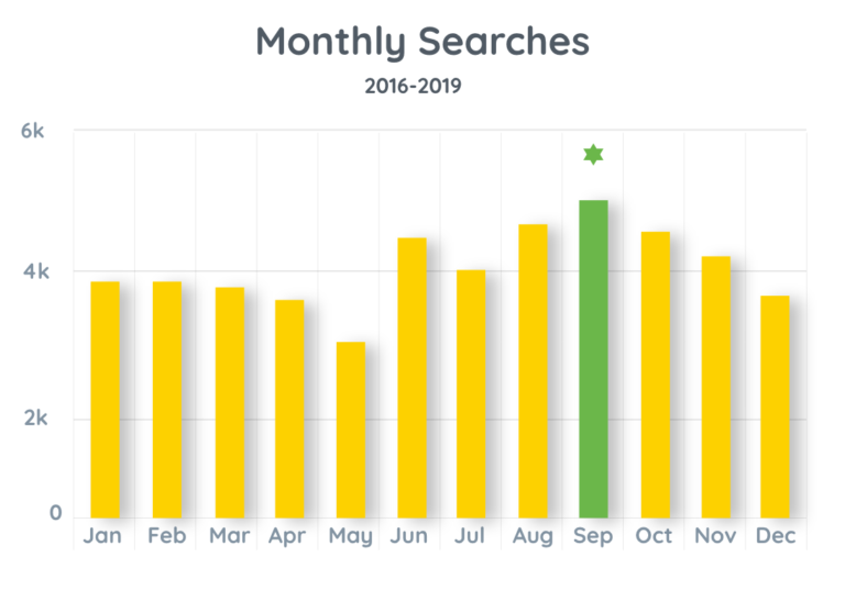 Monthly search trends